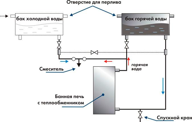 Схема нагрева воды в бане с
