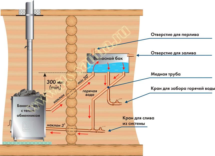 Баки для бани выносные под теплообменник Уплотнения теплообменника Машимпэкс (GEA) NX100X Петрозаводск