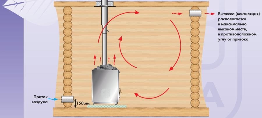 Как в бане сделать вентиляция